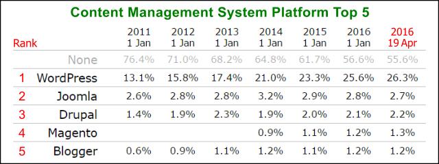 2016 cms platform trends top 5