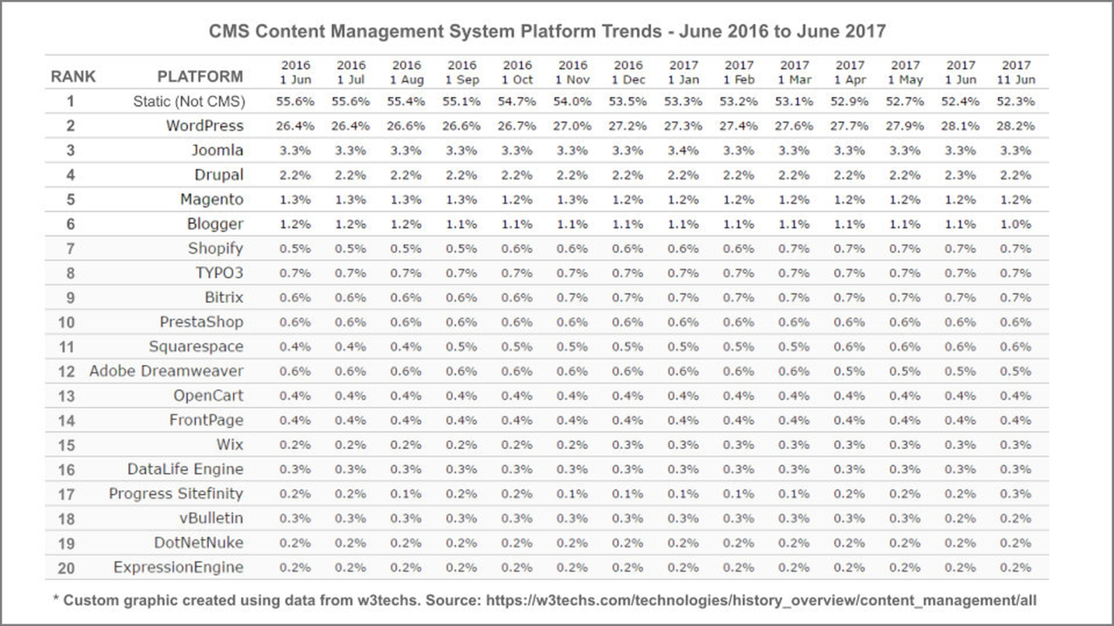 cms platform trends 2016-2017